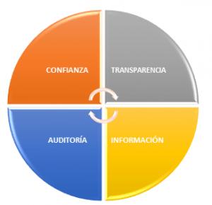 Confianza, Transparencia, Información y Auditoría - IMAGEN
