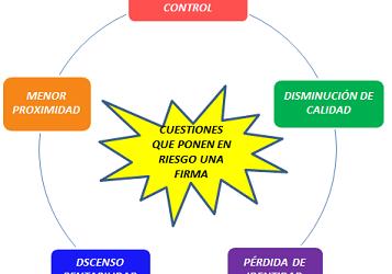 «Claves para la gestión de firmas y despachos profesionales» (18)