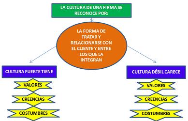 «Claves para la gestión de firmas y despachos profesionales»  (11)