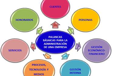 """""""Claves para la gestión de firmas y despachos profesionales"""" (19)"""